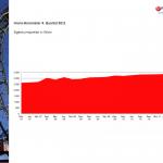 Immobarometer Q4 Eigentum Wien