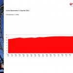 Immobarometer Q4 Mietpreise Wien