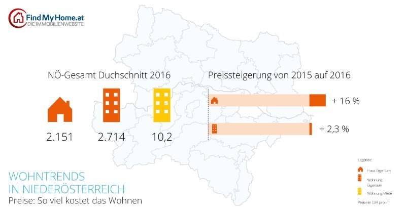 Infografik zur Preisentwicklung von Immobilien in Niederösterreich