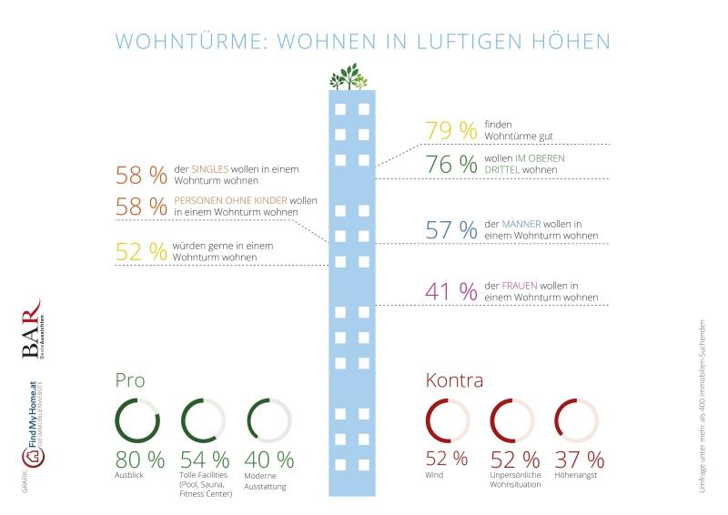Infografik: Trend zu Wohntürmen in Österreich