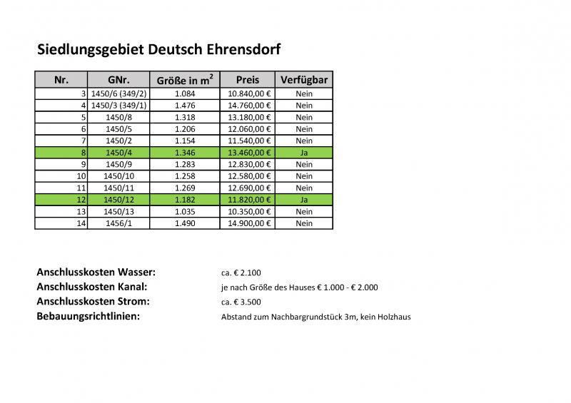 € 10,00/m² - Baugrundstücke im Ortsteil Deutsch Ehrensdorf /  / 7522Strem / Bild 1