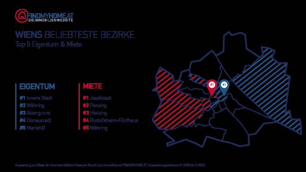 Die Beliebtesten Bezirke in Wien 2020